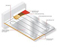 Overlay Underfloor heating 10 m²