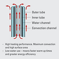 Ximax Supra Square Horizontal Designer radiator White (H)600 mm (W)870 mm
