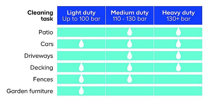 Karcher K2 Full Control Home Pressure washer 1400 W | Departments | DIY at  B&Q