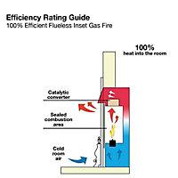 Focal Point Blenheim flue less Black Gas Fire