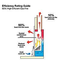 Focal Point Blenheim high efficiency Brass effect Slide control Gas Fire FPFBQ275