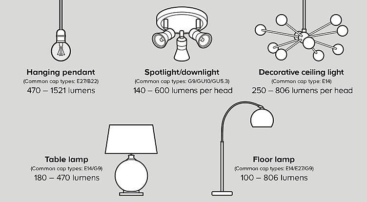 Choosing the right type of lightbulb for your light fittng, lightbulbs at B&Q