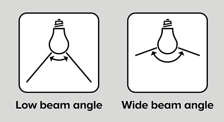 Choosing the right type of lightbulb, light angels and lighbulbs